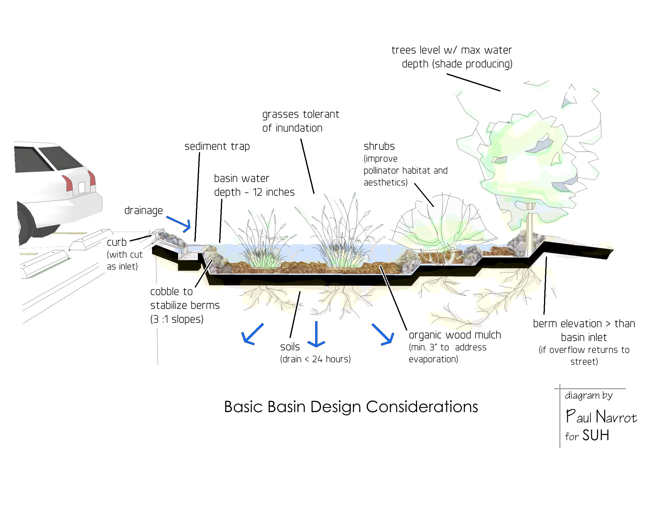 Design skills practicum rainwater resource partnership for Design of stormwater detention ponds